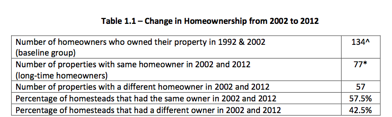 Table reflects percentages of change in homeownership for Chestnut/Rosewood neighborhoods in East Austin (from the East Austin Conservacy's report)