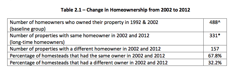 changeinhomeownershipneighborhood2